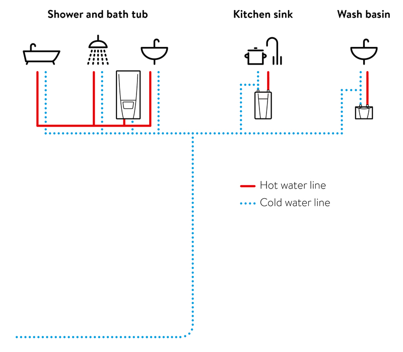 Modern and economical: decentralised hot water supply
